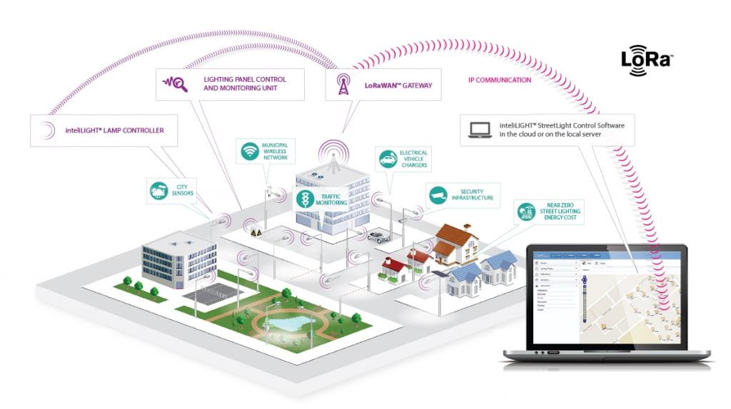Flashnet Energy Aware World S First Lora Street