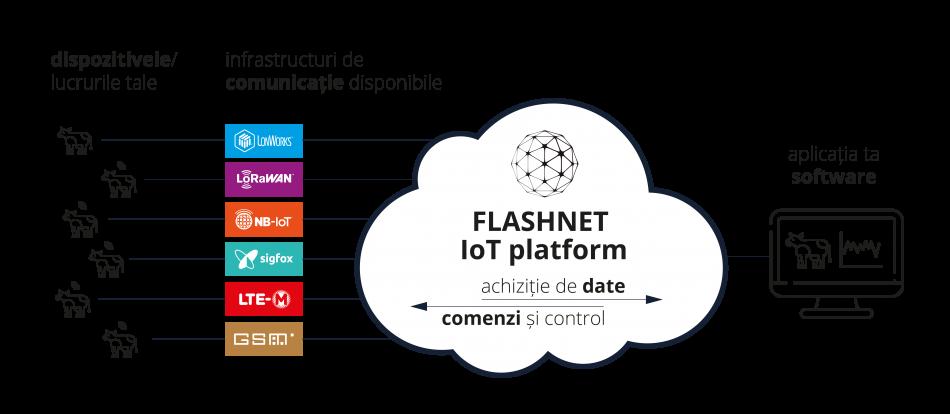 arhitectura FLASHNET IoT platform