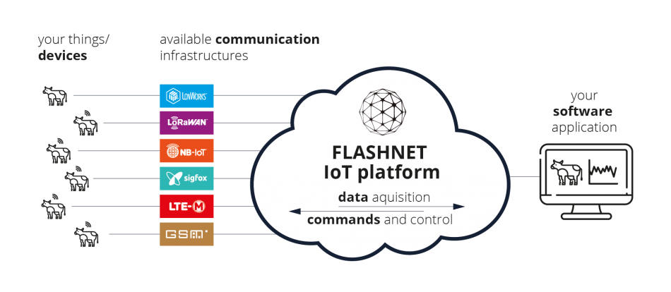 FLASHNET IoT platform architecture